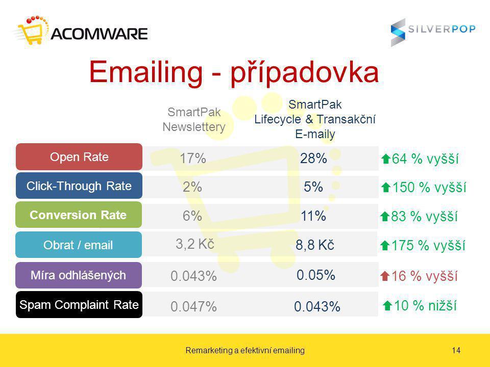 Emailing - případovka Remarketing a efektivní emailing14 SmartPak Newslettery SmartPak Lifecycle & Transakční E-maily Open Rate 17%  64 % vyšší 28% Click-Through Rate 2%  150 % vyšší 5% Conversion Rate 6%  83 % vyšší 11%  175 % vyšší Obrat / email 3,2 Kč  16 % vyšší 8,8 Kč Míra odhlášených 0.043% 0.05% Spam Complaint Rate 0.047%  10 % nižší 0.043%