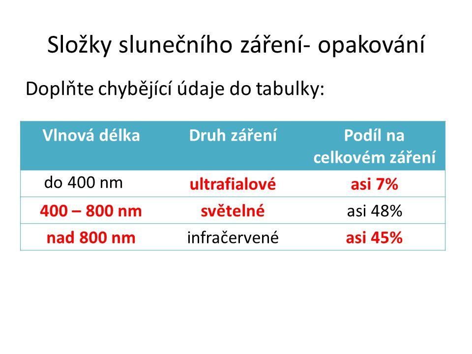 Složky slunečního záření- opakování Vlnová délkaDruh zářeníPodíl na celkovém záření do 400 nm ultrafialovéasi 7% 400 – 800 nmsvětelnéasi 48% nad 800 nminfračervenéasi 45% Doplňte chybějící údaje do tabulky: