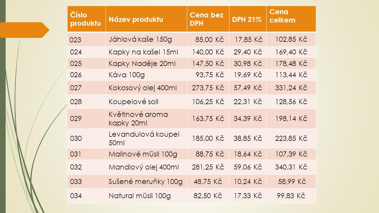 Číslo produktu Název produktu Cena bez DPH DPH 21% Cena celkem 023 Jáhlová kaše 150g 85,00 Kč 17,85 Kč 102,85 Kč 024Kapky na kašel 15ml140,00 Kč29,40 Kč169,40 Kč 025Kapky Naděje 20ml147,50 Kč30,98 Kč178,48 Kč 026Káva 100g 93,75 Kč19,69 Kč113,44 Kč 027Kokosový olej 400ml273,75 Kč57,49 Kč331,24 Kč 028Koupelové soli106,25 Kč22,31 Kč128,56 Kč 029 Květinové aroma kapky 20ml 163,75 Kč34,39 Kč198,14 Kč 030 Levandulová koupel 50ml 185,00 Kč38,85 Kč223,85 Kč 031Malinové müsli 100g 88,75 Kč18,64 Kč107,39 Kč 032Mandlový olej 400ml281,25 Kč59,06 Kč340,31 Kč 033Sušené meruňky 100g48,75 Kč10,24 Kč 58,99 Kč 034Natural müsli 100g82,50 Kč17,33 Kč99,83 Kč