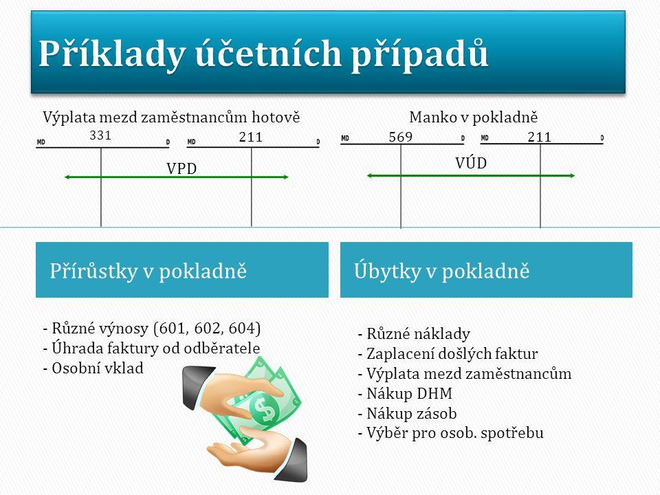 Přírůstky v pokladně Úbytky v pokladně Výplata mezd zaměstnancům hotově 211 331 VPD VÚD 569211 Manko v pokladně - Různé výnosy (601, 602, 604) - Úhrada faktury od odběratele - Osobní vklad - Různé náklady - Zaplacení došlých faktur - Výplata mezd zaměstnancům - Nákup DHM - Nákup zásob - Výběr pro osob.