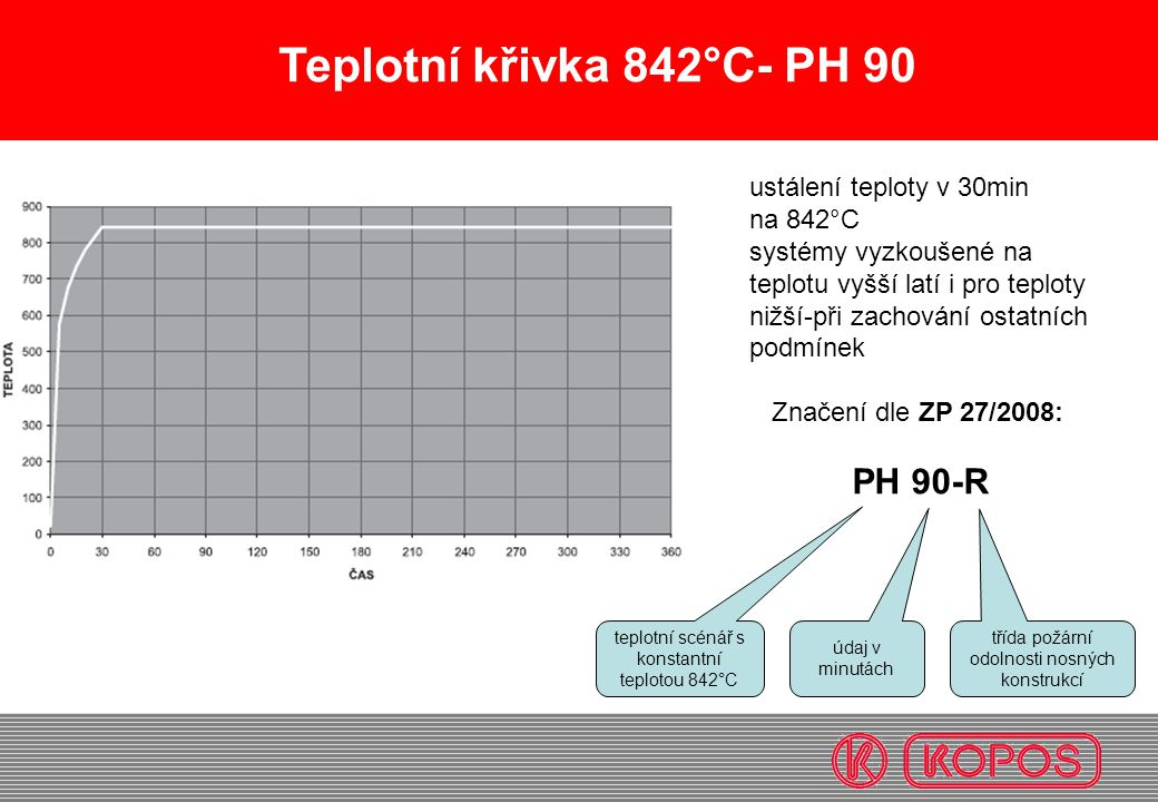 Teplotní křivka 842°C- PH 90 ustálení teploty v 30min na 842°C systémy vyzkoušené na teplotu vyšší latí i pro teploty nižší-při zachování ostatních po