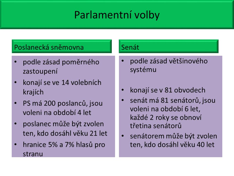 Parlamentní volby Poslanecká sněmovna podle zásad poměrného zastoupení konají se ve 14 volebních krajích PS má 200 poslanců, jsou voleni na období 4 l