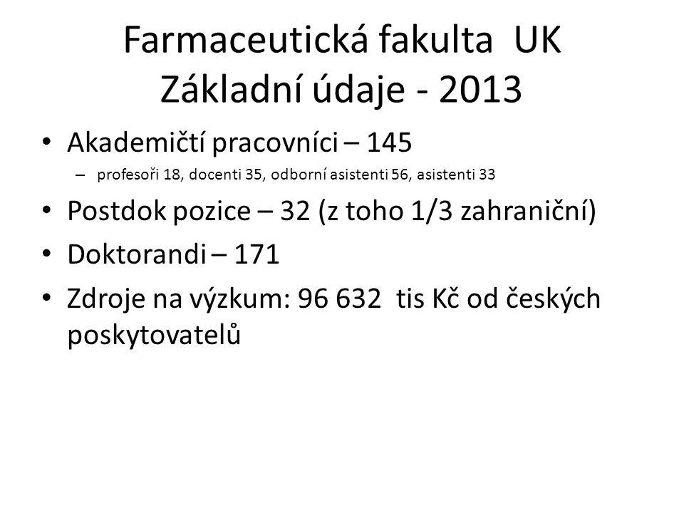 Farmaceutická fakulta UK Základní údaje - 2013 Akademičtí pracovníci – 145 – profesoři 18, docenti 35, odborní asistenti 56, asistenti 33 Postdok pozi