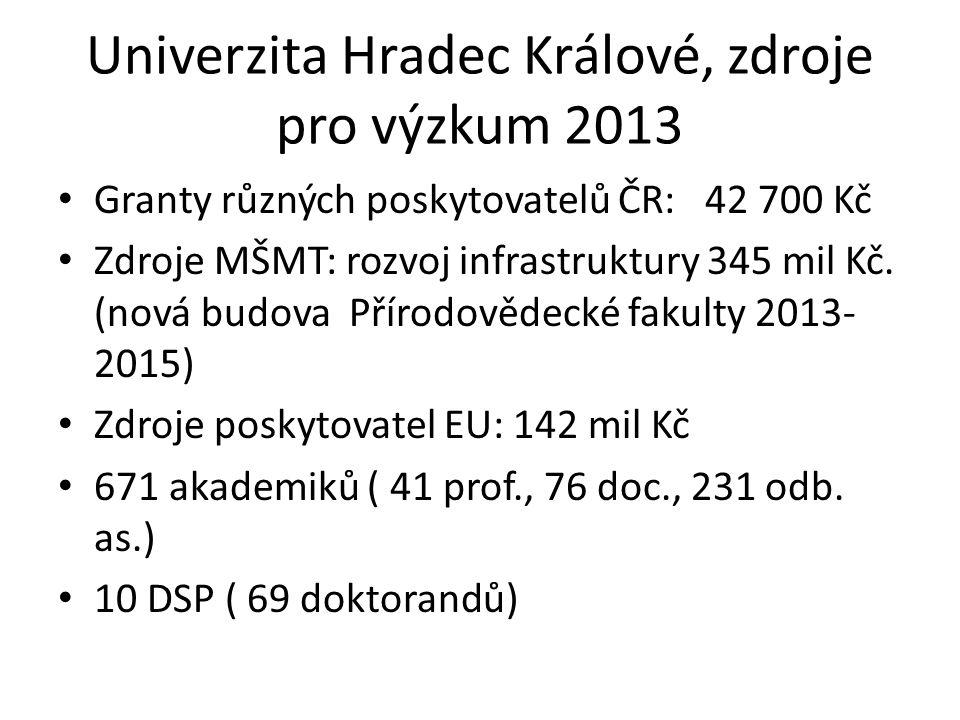 Univerzita Hradec Králové, zdroje pro výzkum 2013 Granty různých poskytovatelů ČR: 42 700 Kč Zdroje MŠMT: rozvoj infrastruktury 345 mil Kč. (nová budo