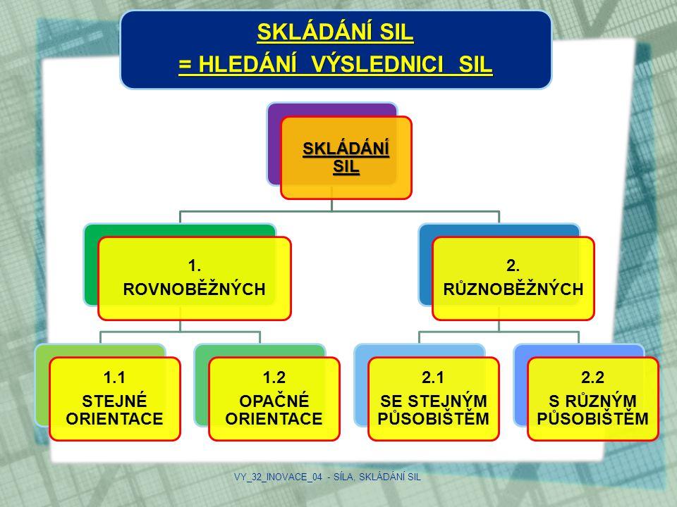SKLÁDÁNÍ SIL = HLEDÁNÍ VÝSLEDNICI SIL SKLÁDÁNÍ SIL 1. ROVNOBĚŽNÝCH 1.1 STEJNÉ ORIENTACE 1.2 OPAČNÉ ORIENTACE 2. RŮZNOBĚŽNÝCH 2.1 SE STEJNÝM PŮSOBIŠTĚM