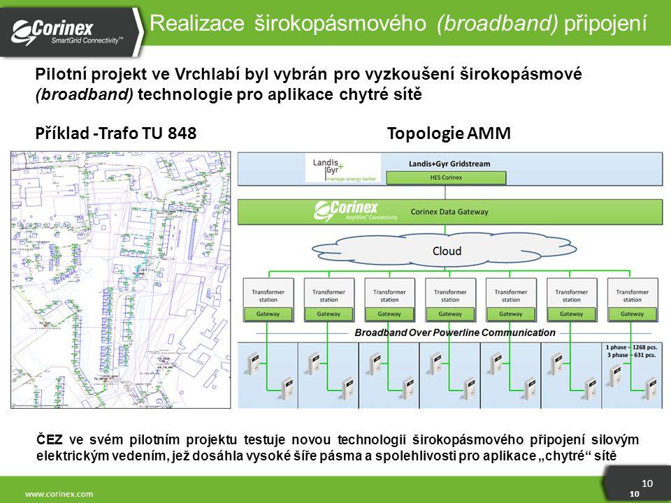 10 www.corinex.com Realizace širokopásmového (broadband) připojení Pilotní projekt ve Vrchlabí byl vybrán pro vyzkoušení širokopásmové (broadband) tec