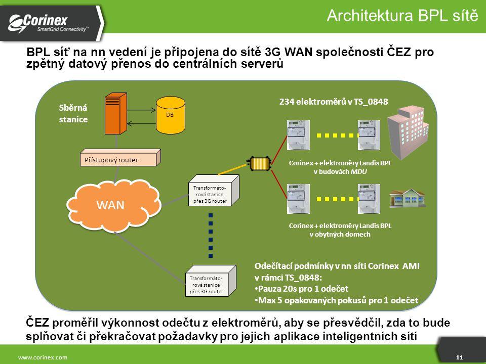 11 www.corinex.com Architektura BPL sítě BPL síť na nn vedení je připojena do sítě 3G WAN společnosti ČEZ pro zpětný datový přenos do centrálních serv