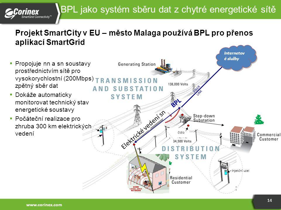 14 Projekt SmartCity v EU – město Malaga používá BPL pro přenos aplikací SmartGrid BPL jako systém sběru dat z chytré energetické sítě Internetov é sl