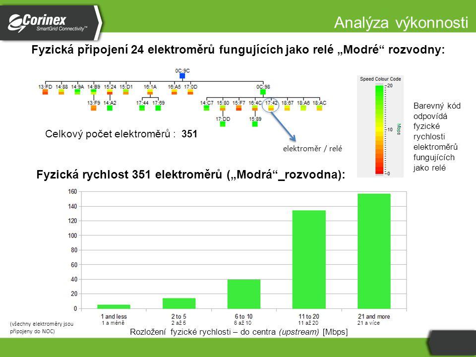 """Celkový počet elektroměrů : 351 Fyzická rychlost 351 elektroměrů (""""Modrá""""_rozvodna): Fyzická připojení 24 elektroměrů fungujících jako relé """"Modré"""" ro"""