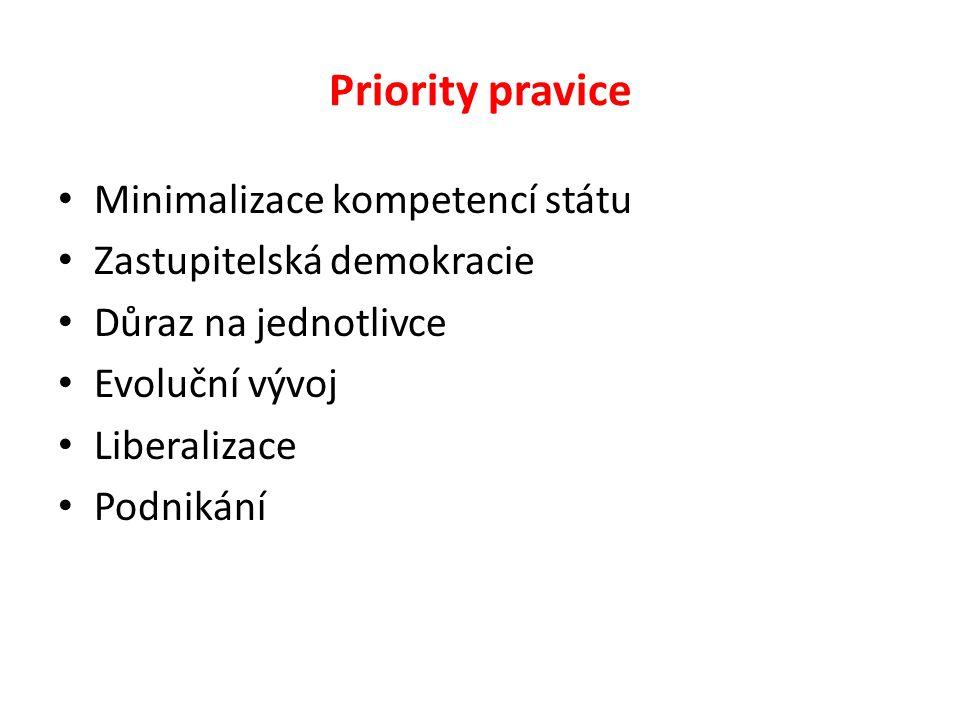 Priority pravice Minimalizace kompetencí státu Zastupitelská demokracie Důraz na jednotlivce Evoluční vývoj Liberalizace Podnikání