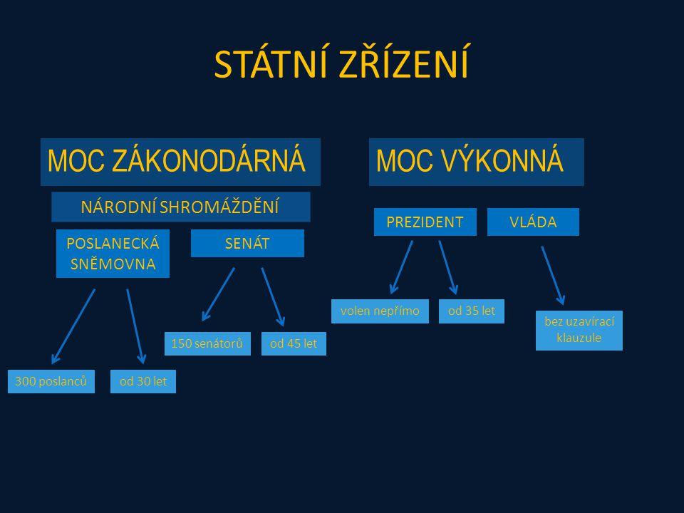 MOC VÝKONNÁ - VLÁDA PRVNÍ REPUBLIKA Vládní koalice – bez uzavírací klauzule mnoho koaličních vlád Všenárodní – strany československé Rudo-zelená – 3 hlavní strany Občanská – československé, německé i slovenské strany Široká – spojení všech – BEZ opozice SOCIÁLNÍ DEMOKRATÉ LIDOVCI AGRÁRNÍCI NÁRODNÍ SOCIALISTÉ + + (+)
