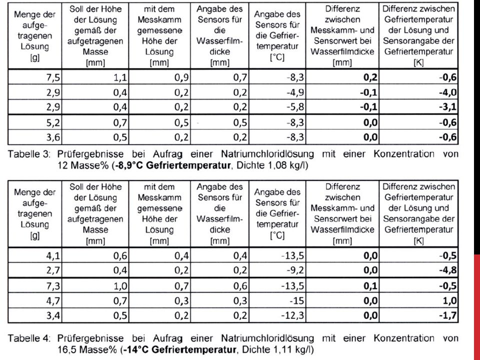 Aktivní sonda; různé teploty