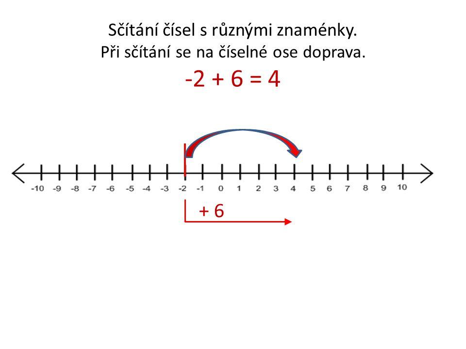 Sčítání čísel s různými znaménky. Při sčítání se na číselné ose doprava. -2 + 6 = 4 + 6