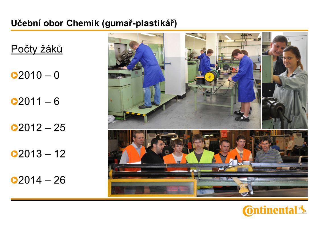 Učební obor Chemik (gumař-plastikář) Počty žáků 2010 – 0 2011 – 6 2012 – 25 2013 – 12 2014 – 26