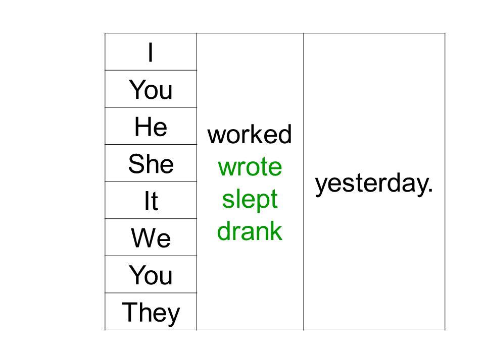 Nepravidelná slovesa mají tři různé tvary: přítomný, minulý, trpný. Přítomný I write letters. Píši dopisy. Minulý I wrote letters. Psal jsem dopisy. T