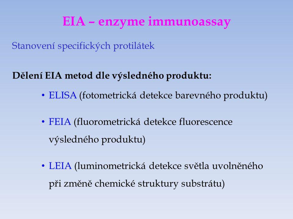 EIA – enzyme immunoassay Stanovení specifických protilátek Dělení EIA metod dle výsledného produktu: ELISA (fotometrická detekce barevného produktu) FEIA (fluorometrická detekce fluorescence výsledného produktu) LEIA (luminometrická detekce světla uvolněného při změně chemické struktury substrátu)