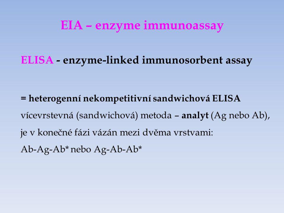 EIA – enzyme immunoassay ELISA - enzyme-linked immunosorbent assay = heterogenní nekompetitivní sandwichová ELISA vícevrstevná (sandwichová) metoda – analyt (Ag nebo Ab), je v konečné fázi vázán mezi dvěma vrstvami: Ab-Ag-Ab* nebo Ag-Ab-Ab*