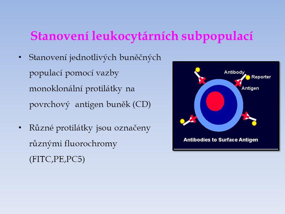 Stanovení leukocytárních subpopulací Stanovení jednotlivých buněčných populací pomocí vazby monoklonální protilátky na povrchový antigen buněk (CD) Různé protilátky jsou označeny různými fluorochromy (FITC,PE,PC5)