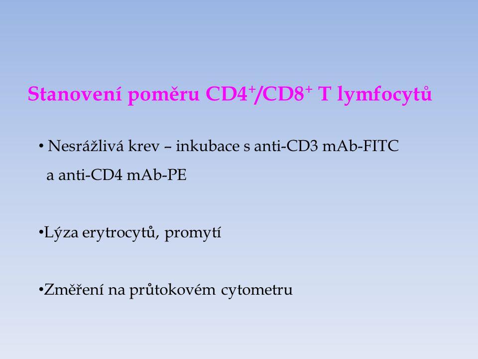 Stanovení poměru CD4 + /CD8 + T lymfocytů Nesrážlivá krev – inkubace s anti-CD3 mAb-FITC a anti-CD4 mAb-PE Lýza erytrocytů, promytí Změření na průtokovém cytometru