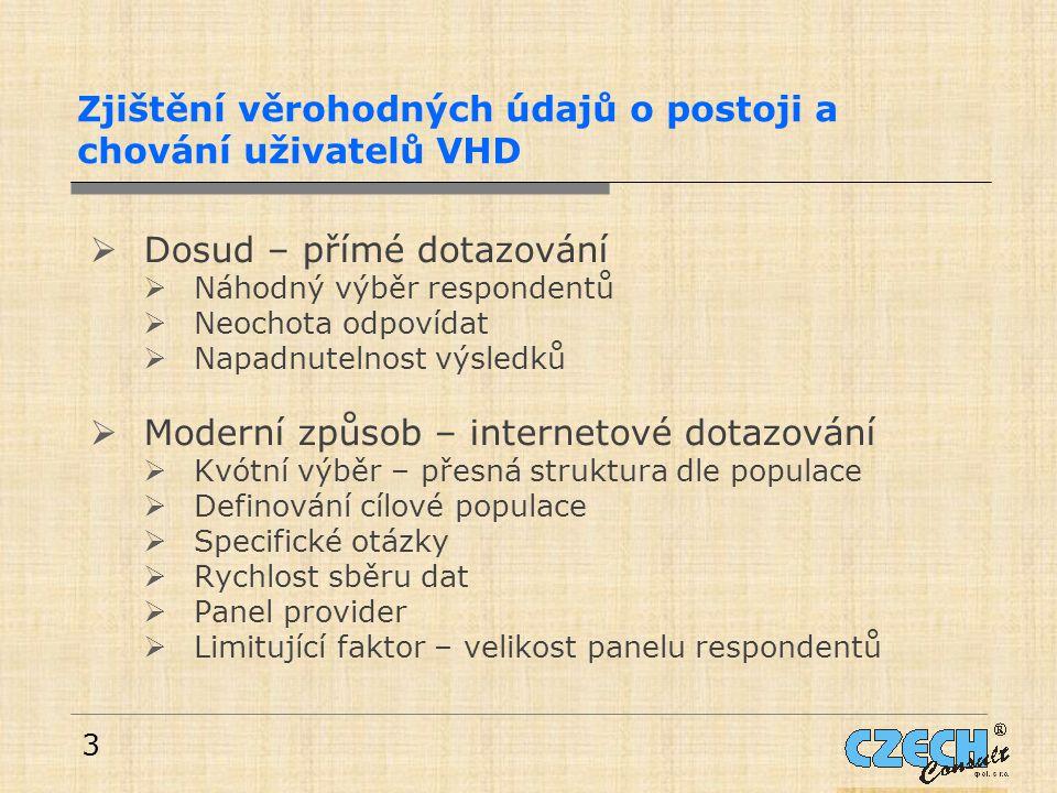 3 Zjištění věrohodných údajů o postoji a chování uživatelů VHD  Dosud – přímé dotazování  Náhodný výběr respondentů  Neochota odpovídat  Napadnute