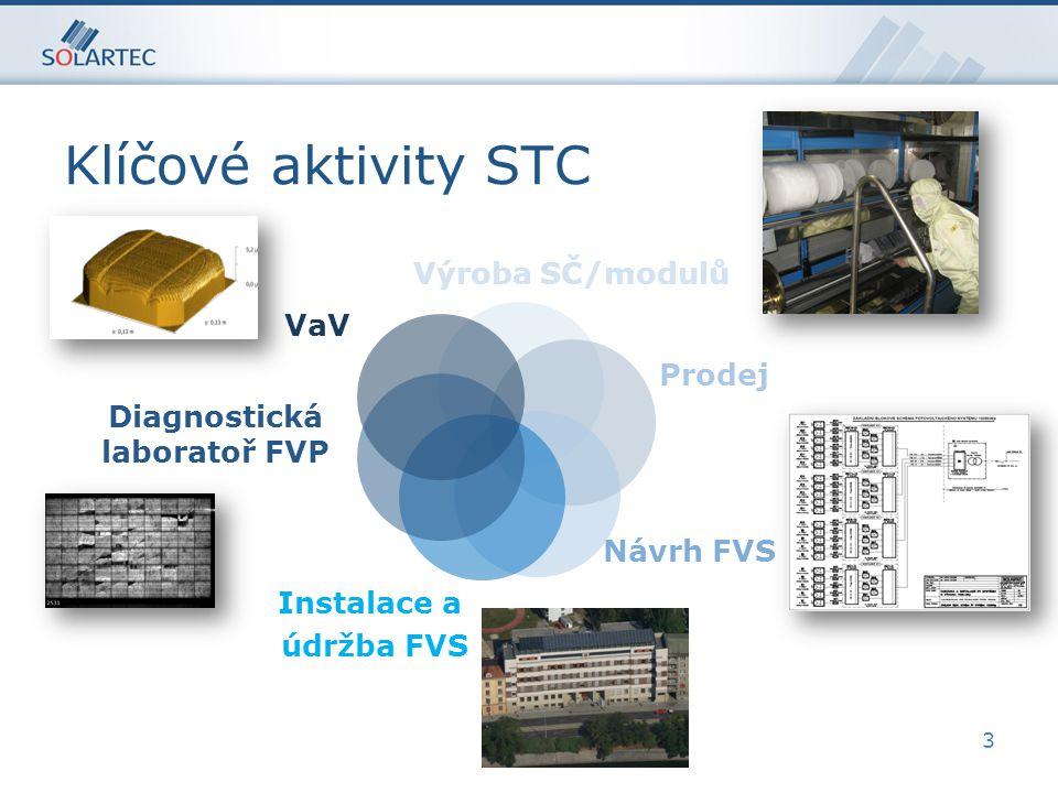 Klíčové aktivity STC 3 Výroba SČ/modulů Prodej Návrh FVS Instalace a údržba FVS VaV Diagnostická laboratoř FVP