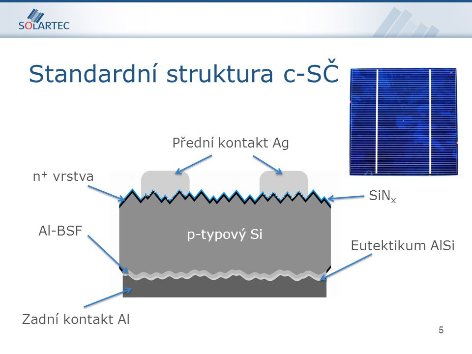 5 Zadní kontakt Al Přední kontakt Ag p-typový Si Al-BSF Eutektikum AlSi n + vrstva SiN x Standardní struktura c-SČ