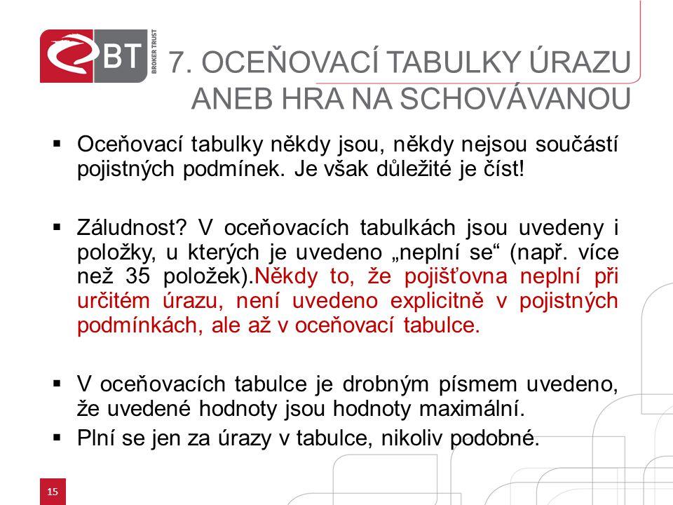 15 7. OCEŇOVACÍ TABULKY ÚRAZU ANEB HRA NA SCHOVÁVANOU  Oceňovací tabulky někdy jsou, někdy nejsou součástí pojistných podmínek. Je však důležité je č