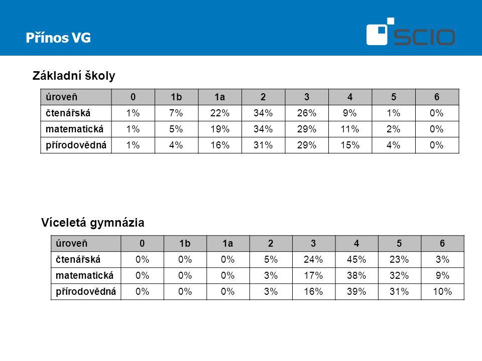 Přínos VG úroveň01b1a23456 čtenářská1%7%22%34%26%9%1%0% matematická1%5%19%34%29%11%2%0% přírodovědná1%4%16%31%29%15%4%0% úroveň01b1a23456 čtenářská0% 5%24%45%23%3% matematická0% 3%17%38%32%9% přírodovědná0% 3%16%39%31%10% Základní školy Víceletá gymnázia