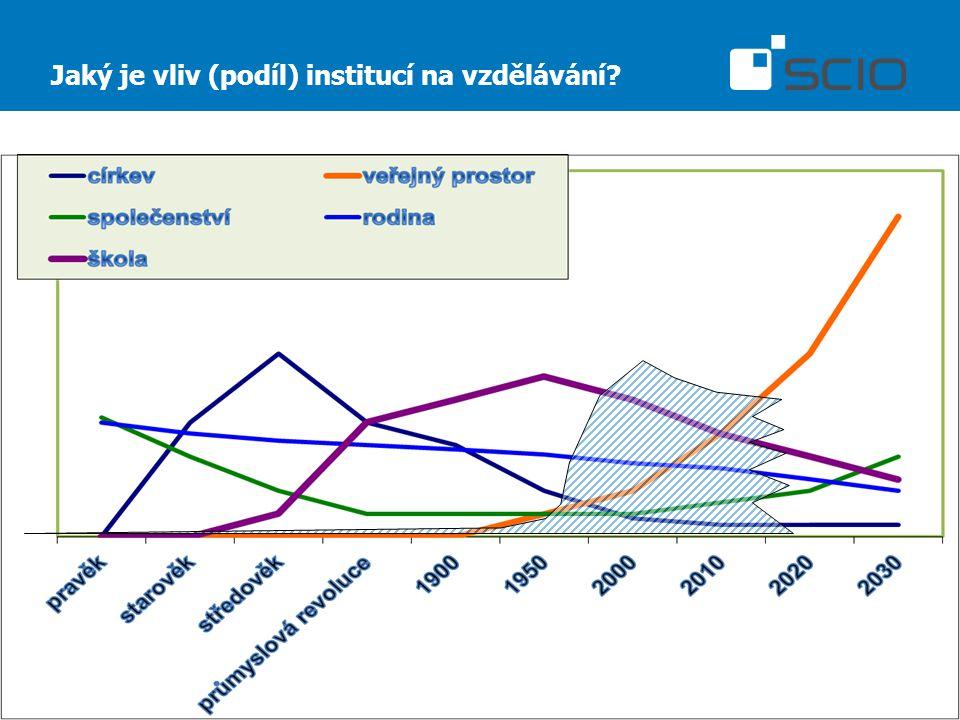 Jaký je vliv (podíl) institucí na vzdělávání