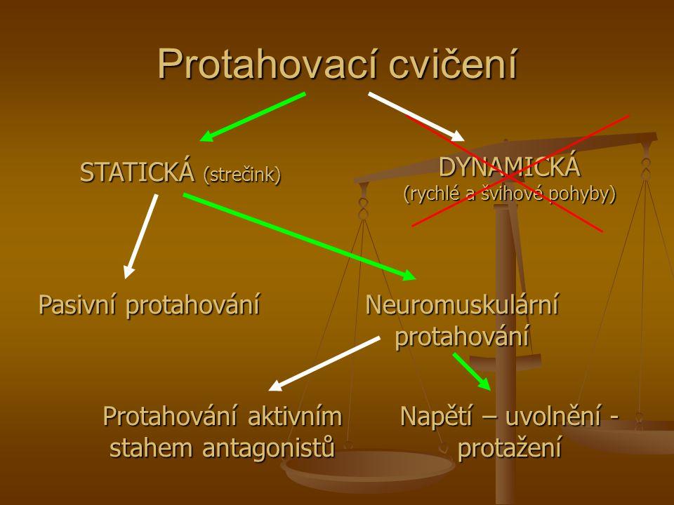 Protahovací cvičení STATICKÁ (strečink) DYNAMICKÁ (rychlé a švihové pohyby) Pasivní protahování Neuromuskulární protahování Protahování aktivním stahe