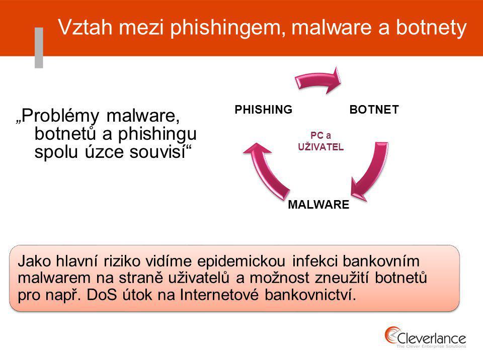 BOTNET MALWARE PHISHING Vztah mezi phishingem, malware a botnety PC a UŽIVATEL Jako hlavní riziko vidíme epidemickou infekci bankovním malwarem na straně uživatelů a možnost zneužití botnetů pro např.