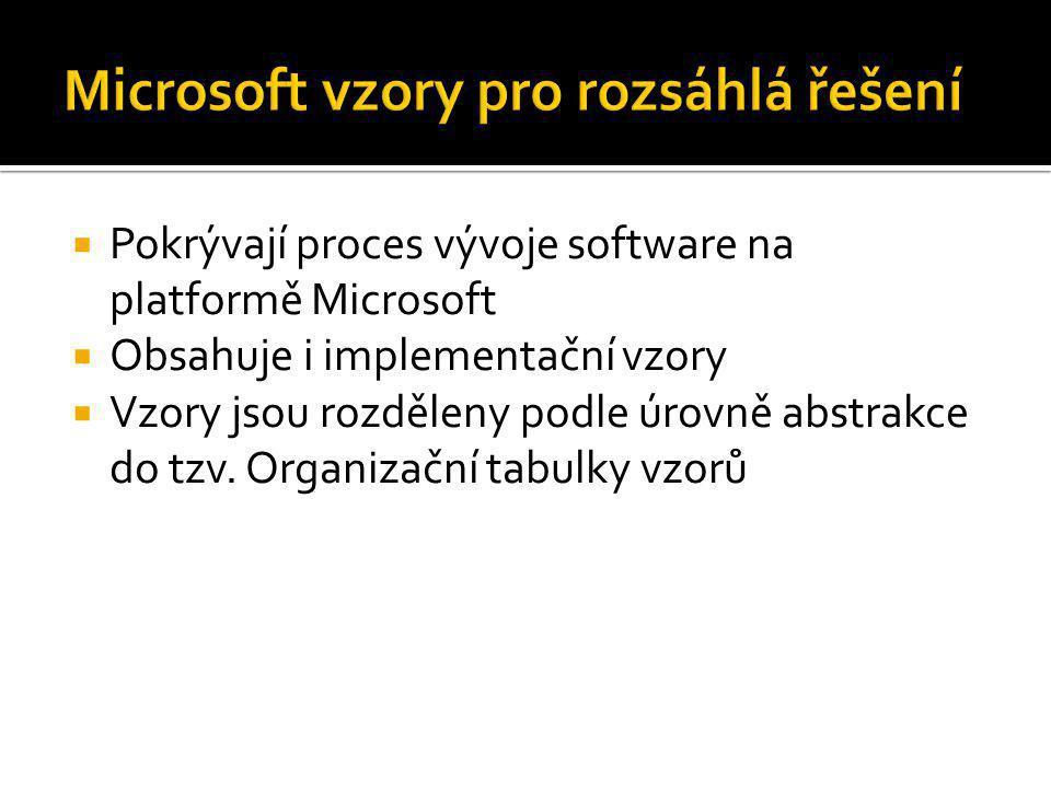  Pokrývají proces vývoje software na platformě Microsoft  Obsahuje i implementační vzory  Vzory jsou rozděleny podle úrovně abstrakce do tzv. Organ