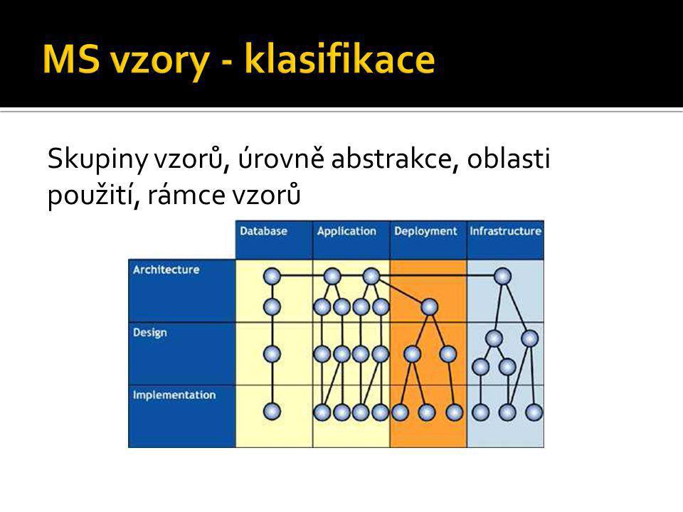 Skupiny vzorů, úrovně abstrakce, oblasti použití, rámce vzorů
