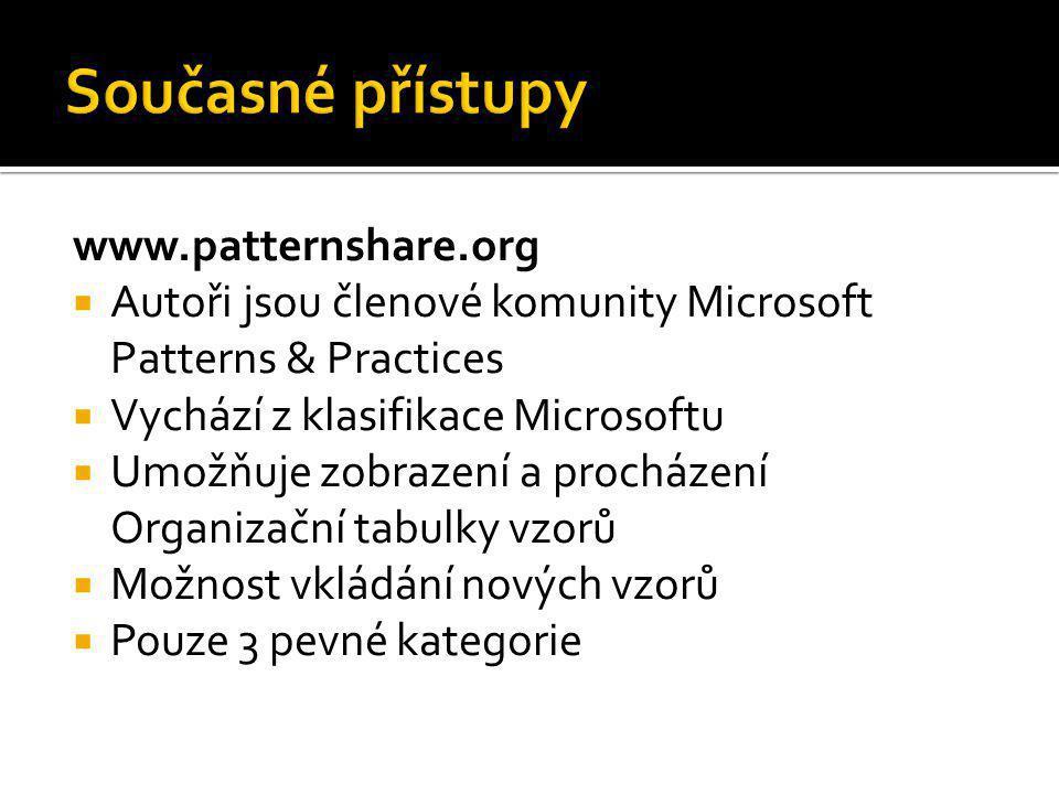 www.patternshare.org  Autoři jsou členové komunity Microsoft Patterns & Practices  Vychází z klasifikace Microsoftu  Umožňuje zobrazení a procházen