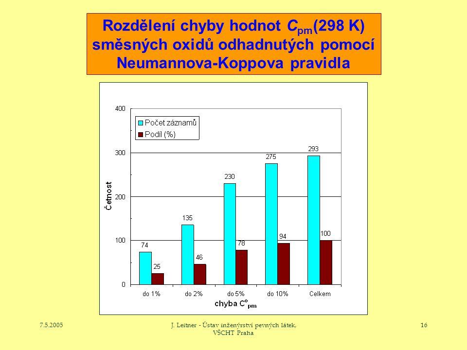 7.5.2005J. Leitner - Ústav inženýrství pevných látek, VŠCHT Praha 16 Rozdělení chyby hodnot C pm (298 K) směsných oxidů odhadnutých pomocí Neumannova-