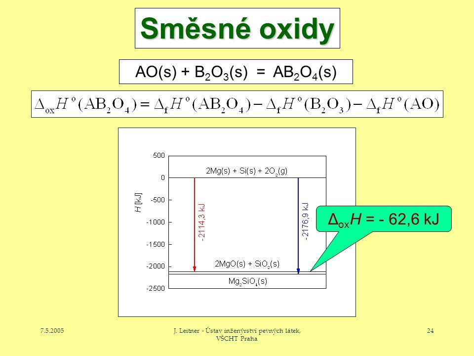 7.5.2005J. Leitner - Ústav inženýrství pevných látek, VŠCHT Praha 24 Směsné oxidy AO(s) + B 2 O 3 (s) = AB 2 O 4 (s) Δ ox H = - 62,6 kJ