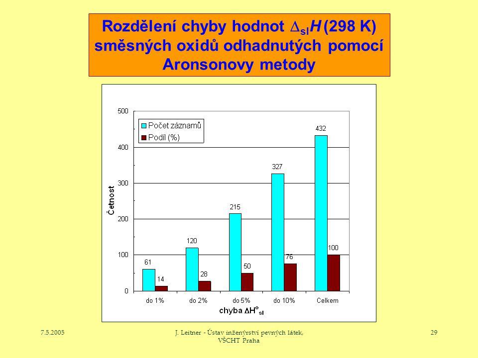 7.5.2005J. Leitner - Ústav inženýrství pevných látek, VŠCHT Praha 29 Rozdělení chyby hodnot  sl H (298 K) směsných oxidů odhadnutých pomocí Aronsonov