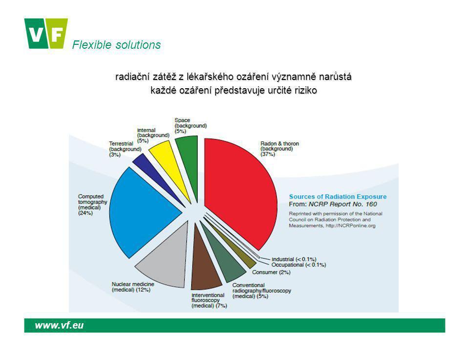 Flexible solutions www.vf.eu Skutečnost Sledování různých referenčních diagnostických úrovní –KAP, DLP, - pro standardního pacienta –Nelze srovnat různé výkony z hlediska rizika poškození organizmu Výpočet ED se provádí pouze na vyžádání (např.