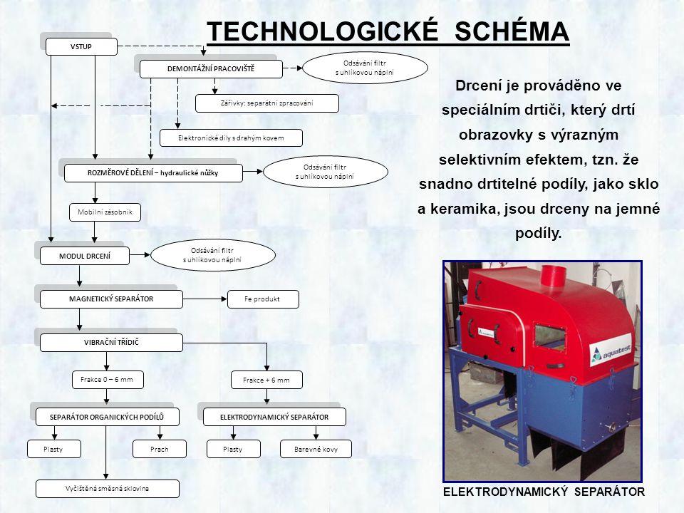 KOMBINOVANÁ TECHNOLOGIE NA RECYKLACI CELÝCH CRT, PLAZMOVÝCH A LCD OBRAZOVEK výkon 1 t/h BUBNOVÝ DRTIČOMÍLACÍ BUBENPRŮMYSLOVÝ ODSAVAČ X-RAY SEPARÁTOR