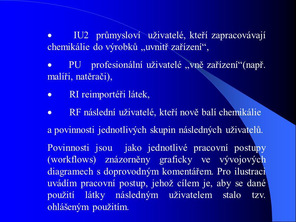 """ IU2 průmysloví uživatelé, kteří zapracovávají chemikálie do výrobků """"uvnitř zařízení"""",  PU profesionální uživatelé """"vně zařízení""""(např. malíři, nat"""