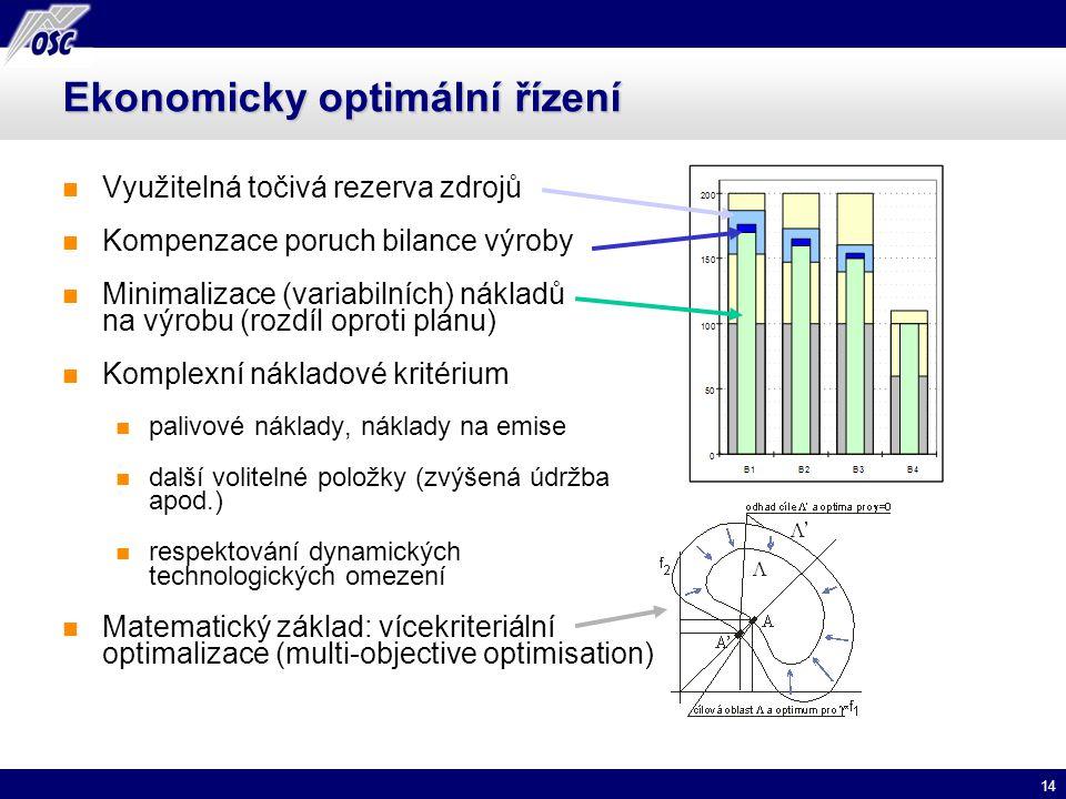 14 Ekonomicky optimální řízení Využitelná točivá rezerva zdrojů Kompenzace poruch bilance výroby Minimalizace (variabilních) nákladů na výrobu (rozdíl