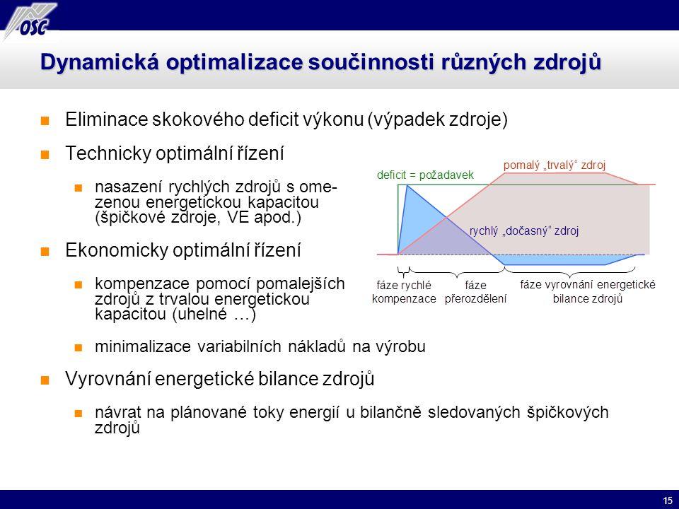 15 Dynamická optimalizace součinnosti různých zdrojů Eliminace skokového deficit výkonu (výpadek zdroje) Technicky optimální řízení nasazení rychlých