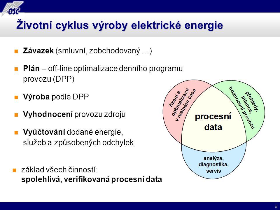 5 Životní cyklus výroby elektrické energie Závazek (smluvní, zobchodovaný …) Plán – off-line optimalizace denního programu provozu (DPP) Výroba podle