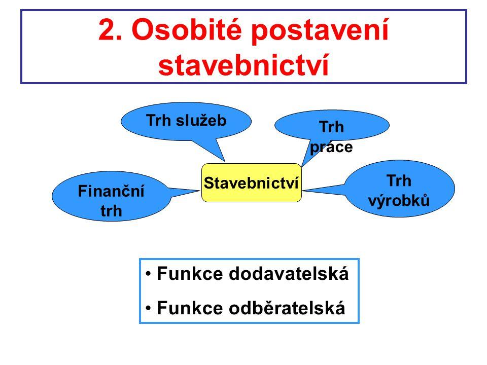 2. Osobité postavení stavebnictví Stavebnictví Trh práce Finanční trh Trh výrobků Trh služeb Funkce dodavatelská Funkce odběratelská