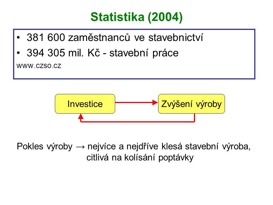 Statistika (2004) 381 600 zaměstnanců ve stavebnictví 394 305 mil. Kč - stavební práce www.czso.cz InvesticeZvýšení výroby Pokles výroby → nejvíce a n