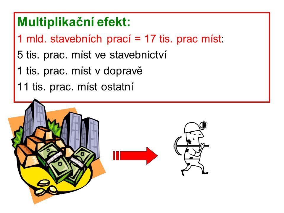 Multiplikační efekt: 1 mld. stavebních prací = 17 tis. prac míst: 5 tis. prac. míst ve stavebnictví 1 tis. prac. míst v dopravě 11 tis. prac. míst ost