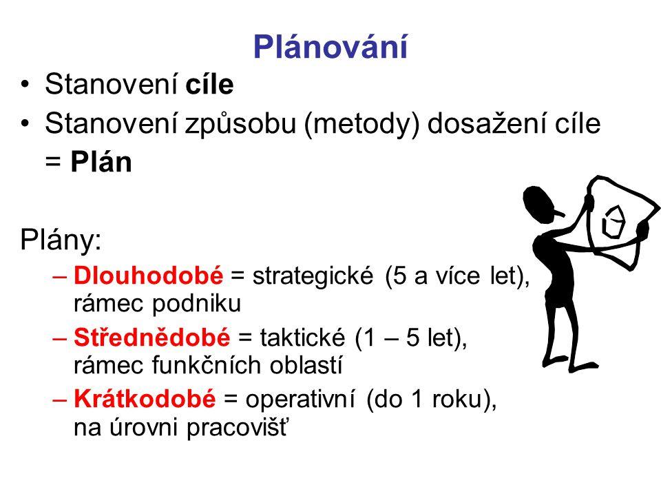 Plánování Stanovení cíle Stanovení způsobu (metody) dosažení cíle = Plán Plány: –Dlouhodobé = strategické (5 a více let), rámec podniku –Střednědobé =