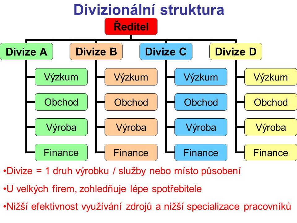 Divizionální struktura Ředitel Divize A Výzkum Obchod Výroba Finance Divize B Výzkum Obchod Výroba Finance Divize C Výzkum Obchod Výroba Finance Diviz