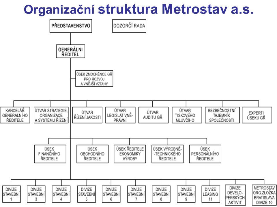 Organizační struktura Metrostav a.s.