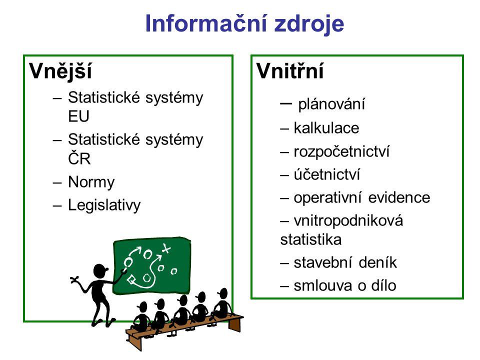 Vnější –Statistické systémy EU –Statistické systémy ČR –Normy –Legislativy Informační zdroje Vnitřní – plánování – kalkulace – rozpočetnictví – účetni